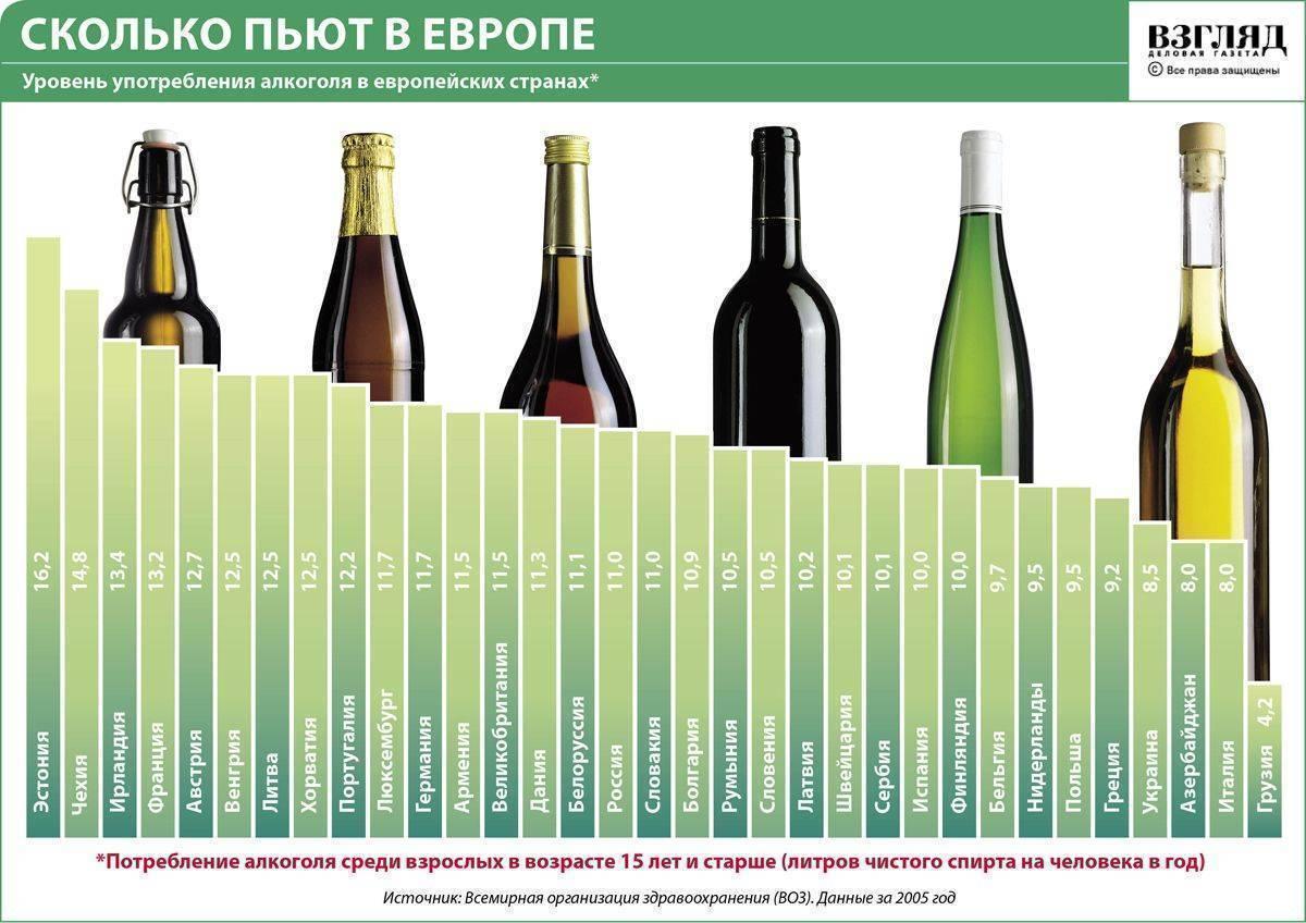 Сколько алкоголя можно пить без сильного вреда для здоровья? - hi-news.ru