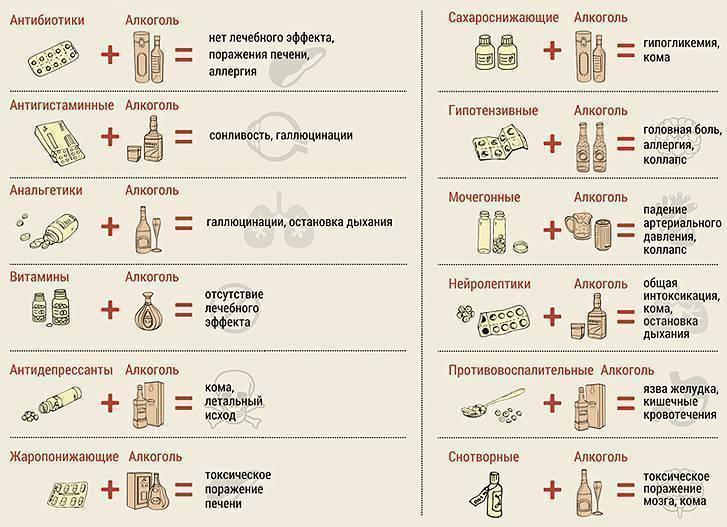 Химиотерапия и алкоголь: совместимость, можно ли пить между курсами - я здоров
