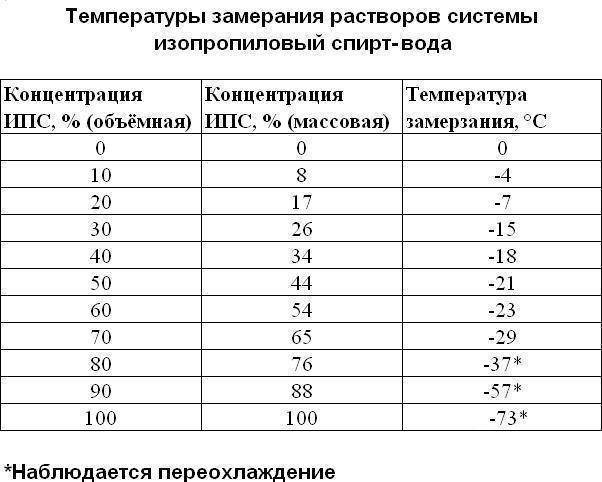 Температура замерзания водки –  от чего она зависит? +видео | наливали