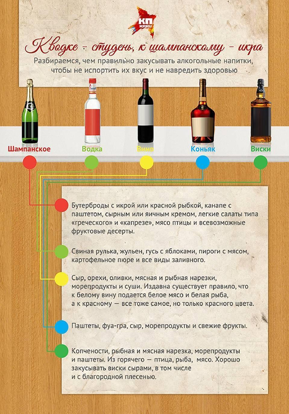 Как пить водку: закуска, чем запить, этикет