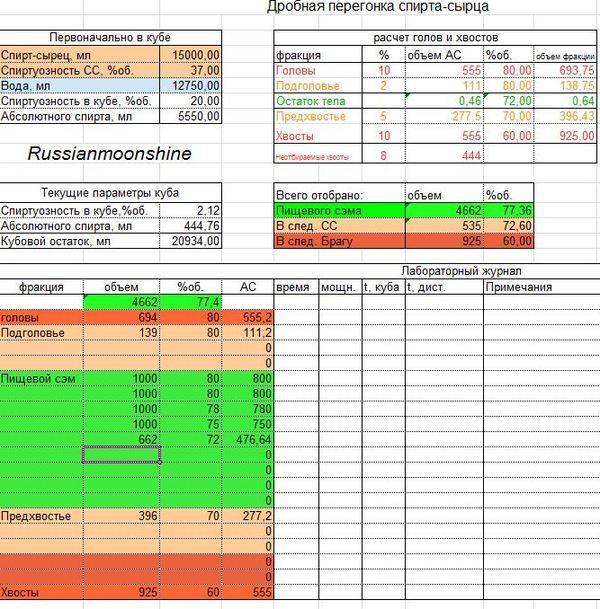 Онлайн калькулятор отбора голов и хвостов для самогонщиков