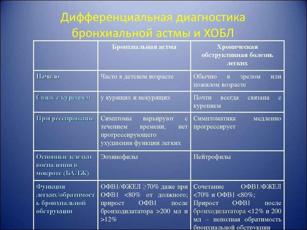 Хобл (хроническая обструктивная болезнь легких, эмфизема)