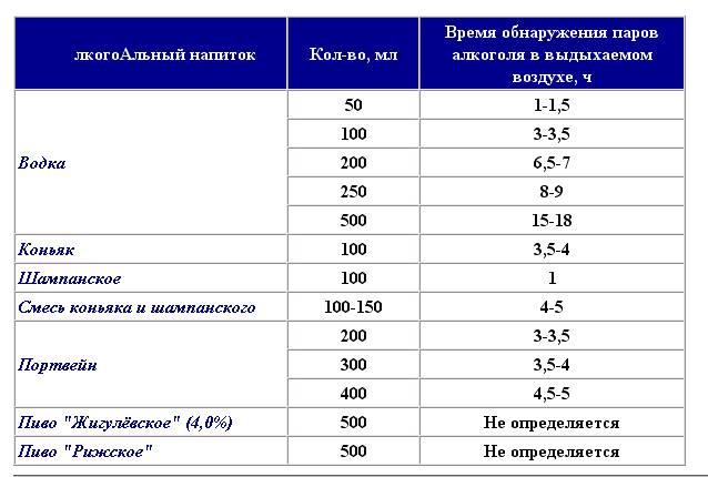 Сколько процентов алкоголя содержится в пиве: в чем измеряется, как рассчитать