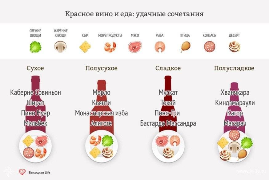Как правильно пить вино