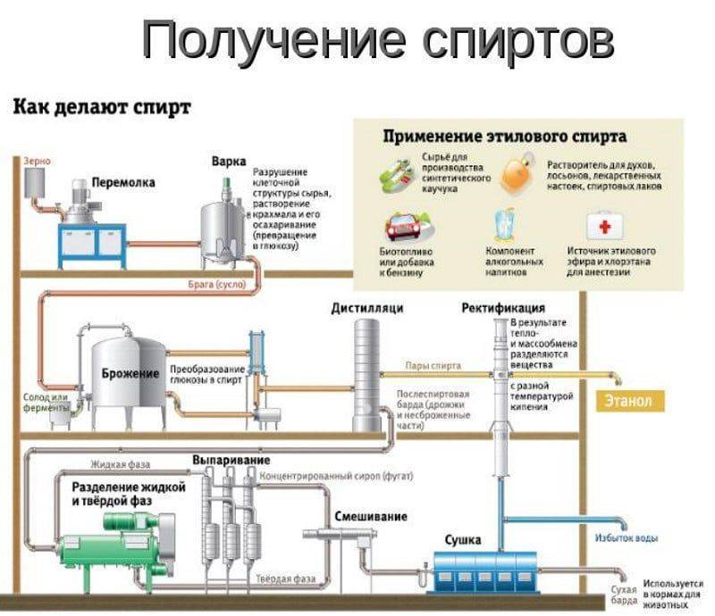 Как и из чего делают виски в промышленных масштабах? особенности изготовления в разных странах