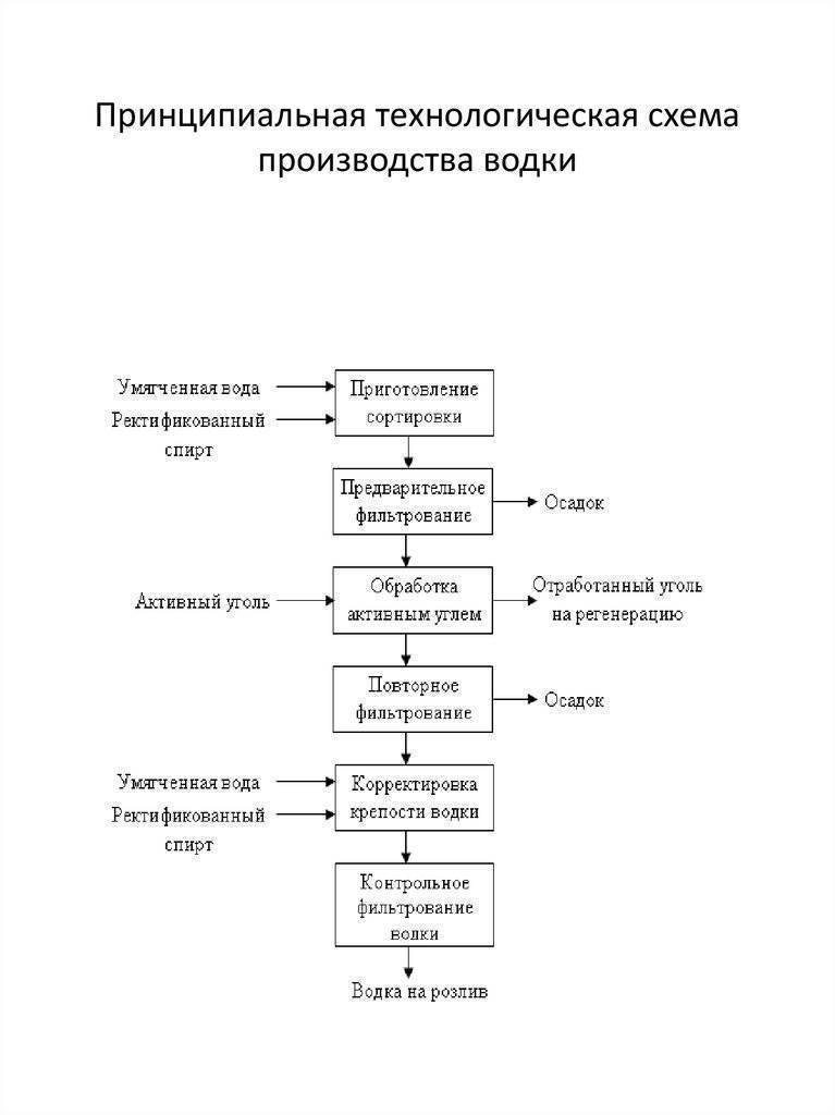 Технология производства водки на заводе: стадии и особенности