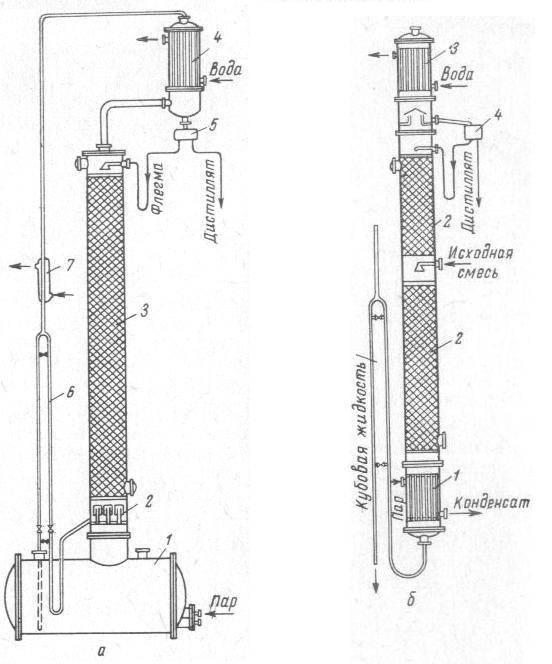 Ректификационная колонна или самогонный аппарат — что лучше?