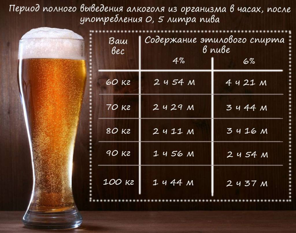 Когда можно после выпитого пива сесть за руль?