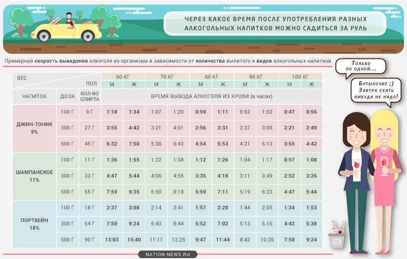 Калькулятор и таблица времени выведения алкоголя из организма: когда можно сесть за руль + разрешеная норма