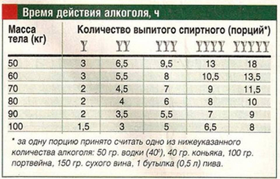 Таблица времени содержания алкоголя в крови человека