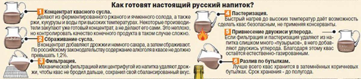 Как приготовить квас из квасного сусла в домашних условиях