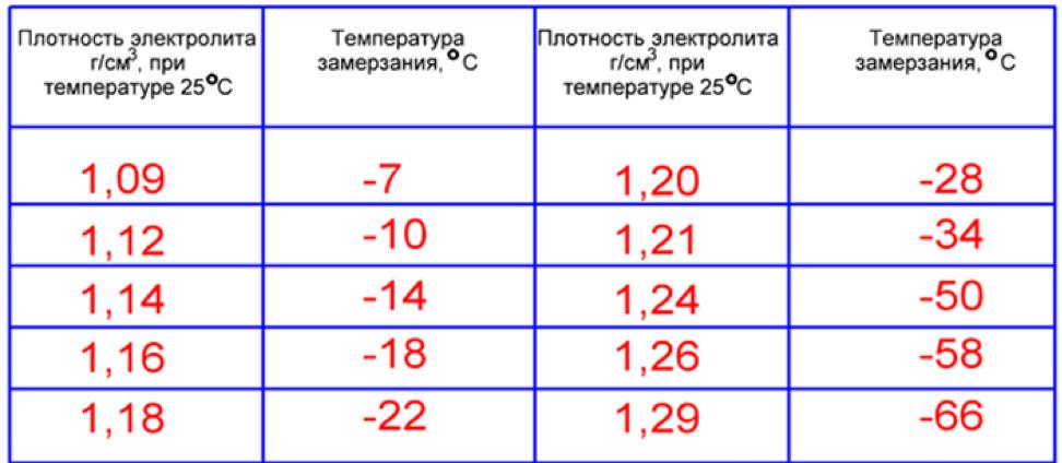 Температура замерзания водки и другого алкоголя, замерзает ли в морозилке и когда это происходит