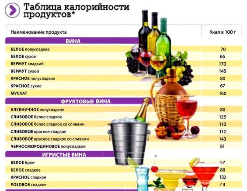 Как пить алкоголь во время диеты. какой можно и сколько