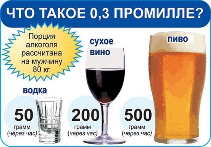Какова допустимая норма содержания алкоголя в крови, сколько промилле разрешено водителю за рулем