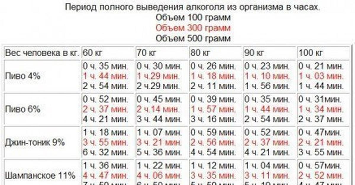 Таблица распада алкоголя в крови