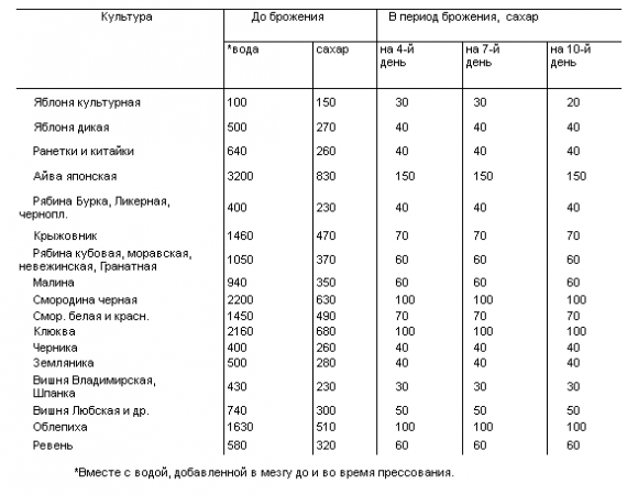 Классификация вина по сахару и количеству калорий