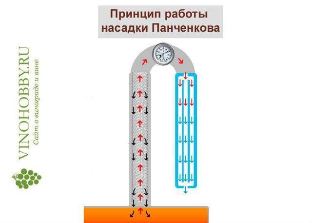 Для чего используют насадку Панченкова