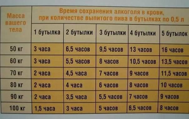 Сколько держится перегар о водки и через сколько выводится запах пива
