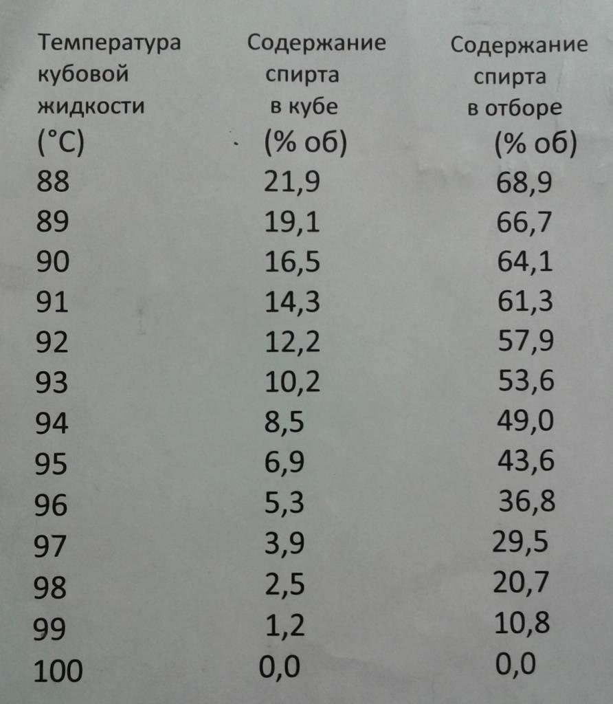 Правильная температура перегонки браги