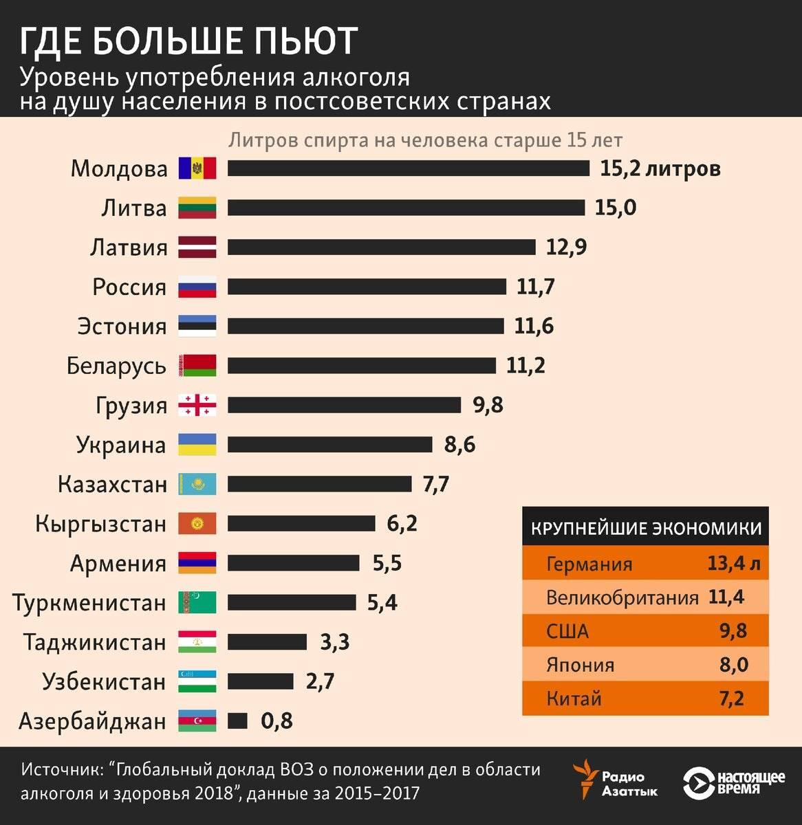 Рейтинг самых пьющих стран