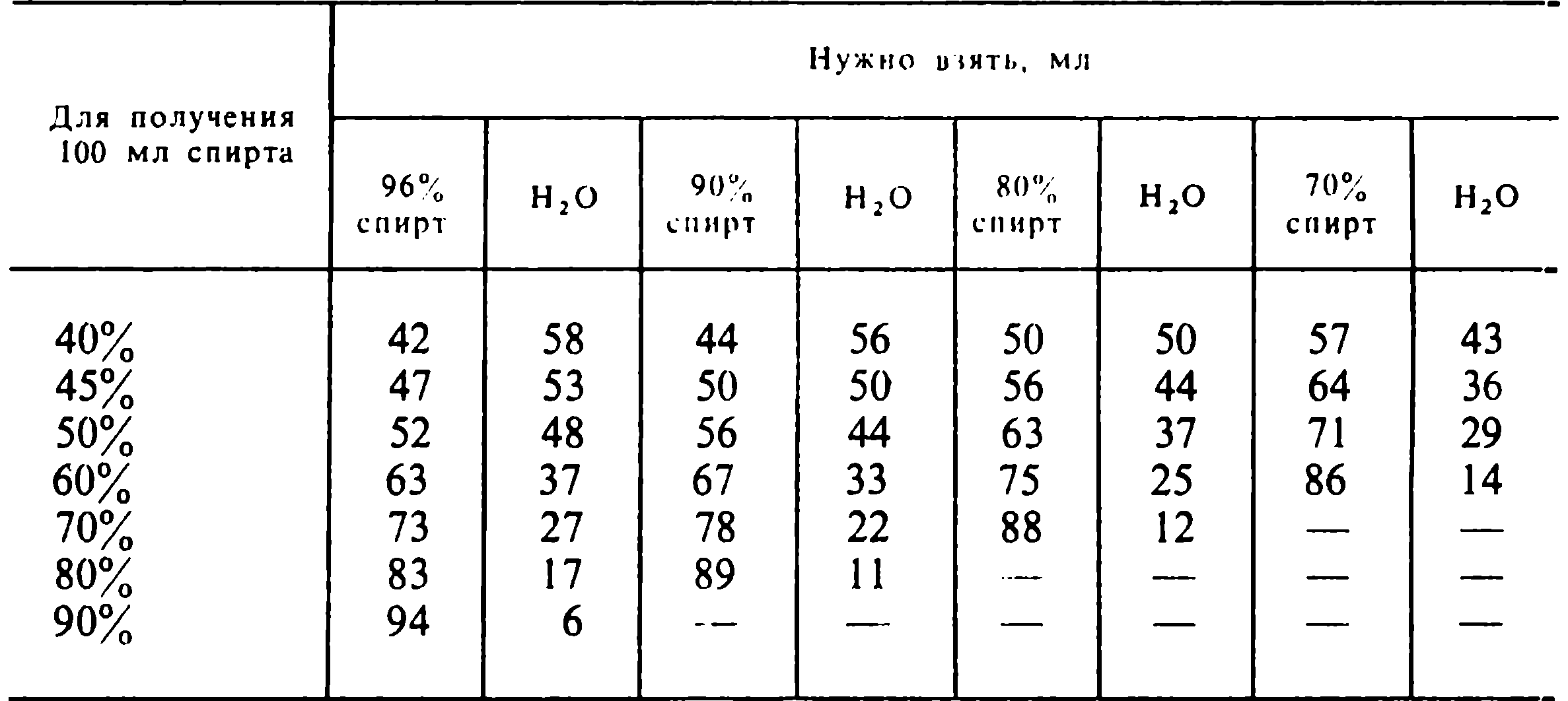 Как правильно развести спирт, формула, пример, калькулятор самогонщика онлайн