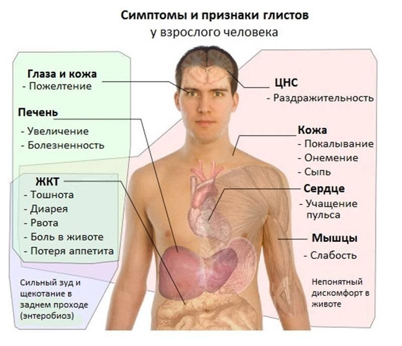 При каких заболеваниях печени повышается температура