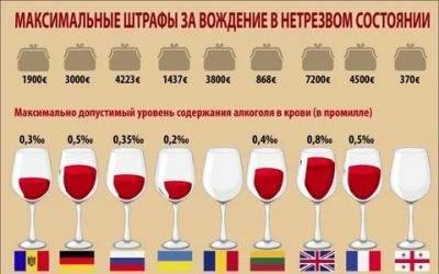 Допустимая норма промилле алкоголя за рулём: как долго держится в крови, нормы в 2020 году