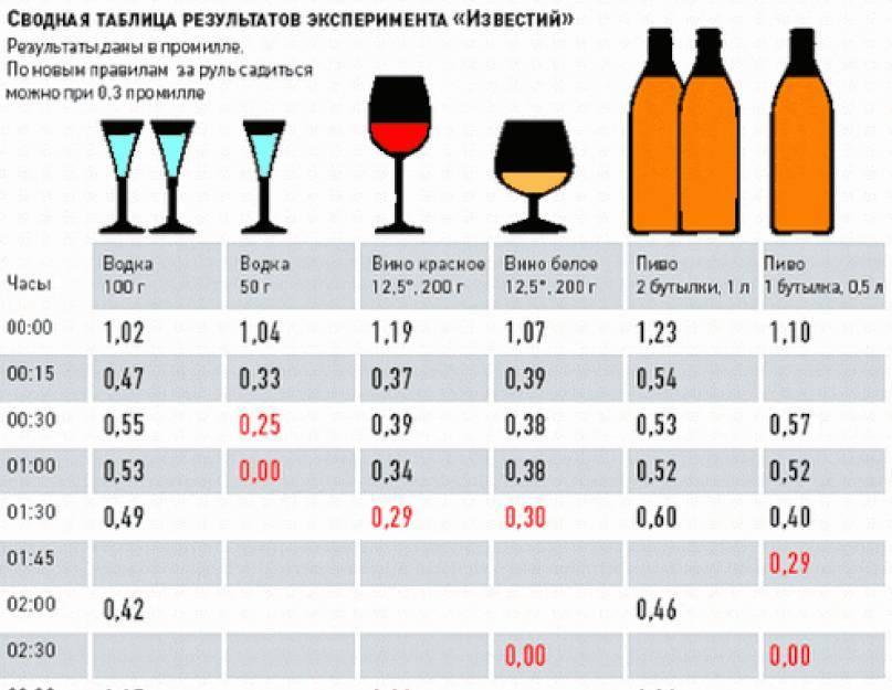 Сколько выветривается алкоголь из организма человека