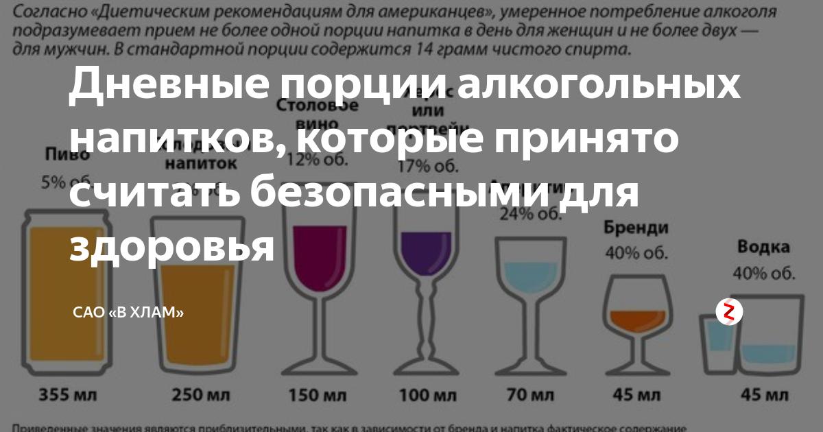 Сколько алкоголя разрешено.
