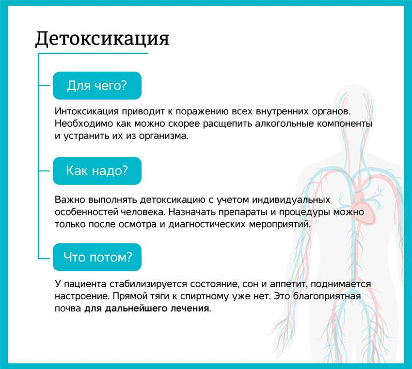 Методы алкогольной детоксикации организма