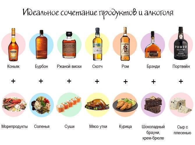 Какие фрукты нельзя сочетать с алкоголем: почему стоит отказаться, вред