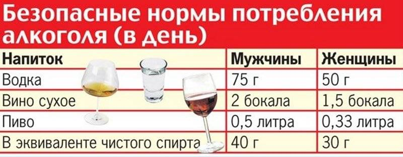 Сколько пива можно пить в день без вреда для здоровья?