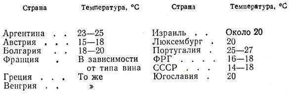Температура брожения браги для самогона, оптимальные параметры