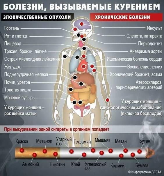 Что будет, если резко бросить курить: возможные последствия | rusmeds