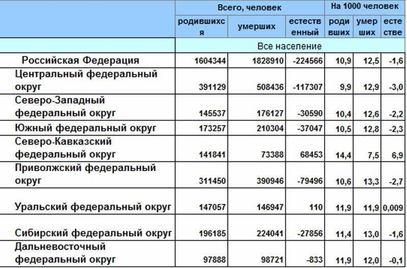 Смертность от алкоголя в россии статистика за 2018 год: смертельное опьянение, вождение не в трезвом виде, отказ органов, несчастные случаи, криминал и другие виды летальных исходов из-за выпивки
