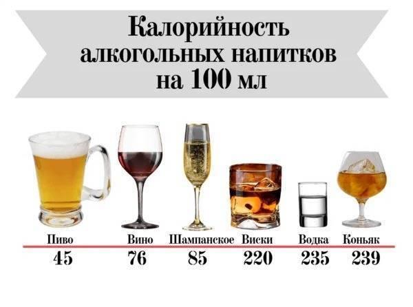 Калорийность водки в 100 граммах