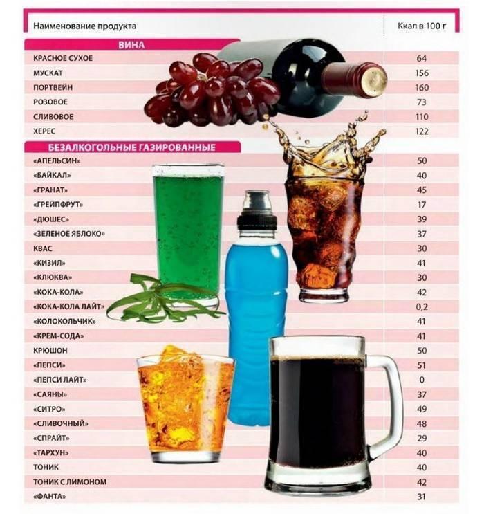 Калорийность красного вина ? в [2018]: сколько ккал в 100 г, бокале и бутылке, особенности изготовления домашнего виноградного напитка | suhoy.guru