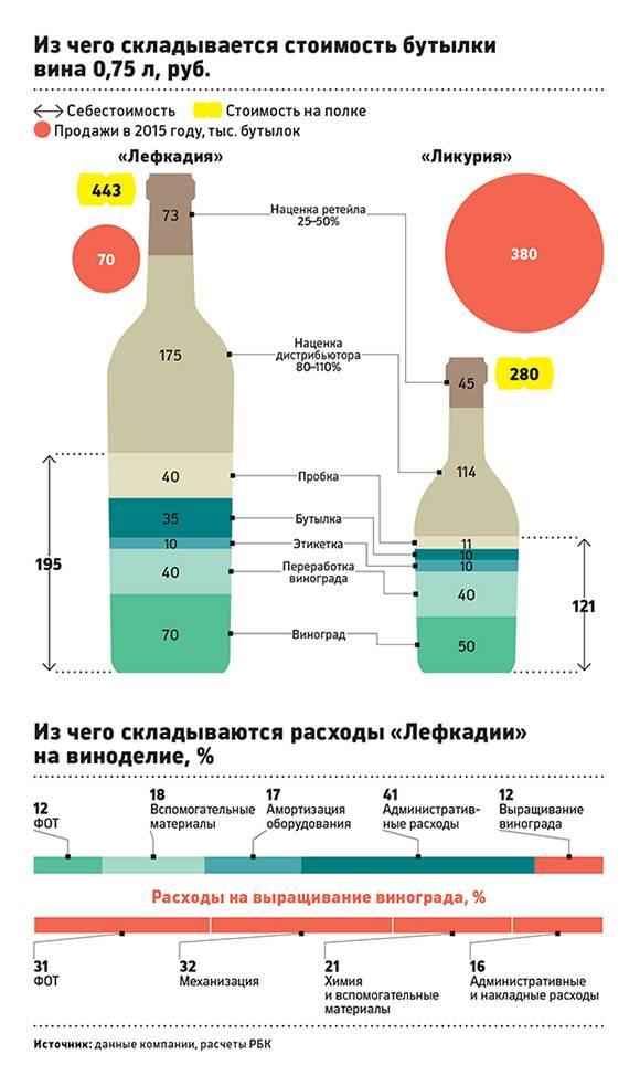 Сколько водки в бутылке пива: сравнительный анализ в таблицах