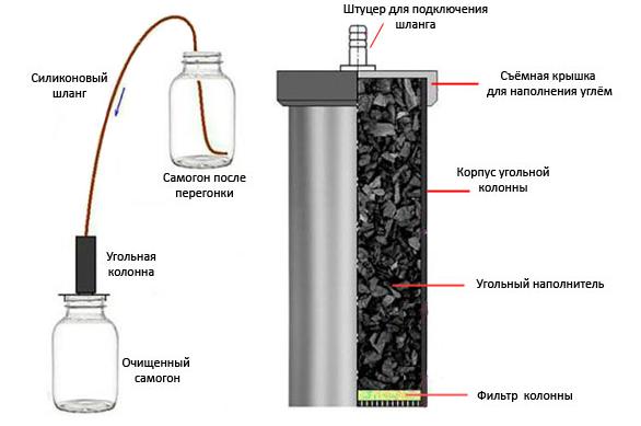 Вымораживание самогона - метод очистки напитка в домашних условиях