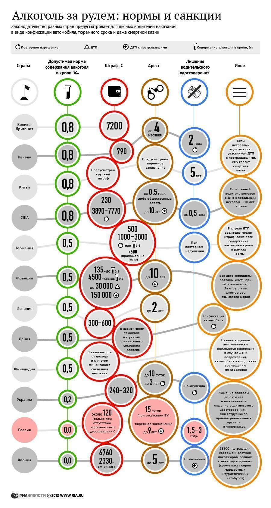 Нормы алкоголя для водителей в разных странах. норма алкоголя при вождении в европе и странах северной америки