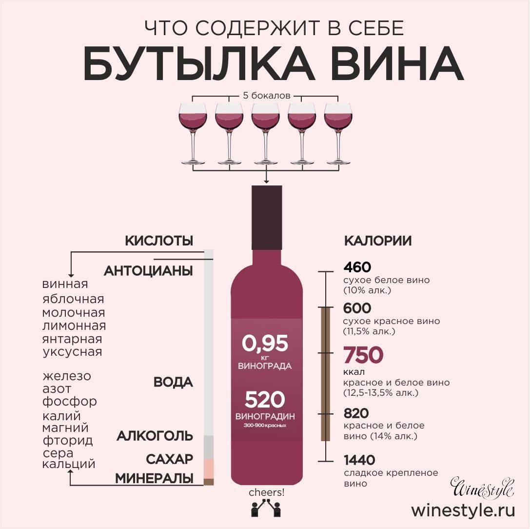 Калорийность сухого белого вина – сколько калорий в бокале (100 грамм)