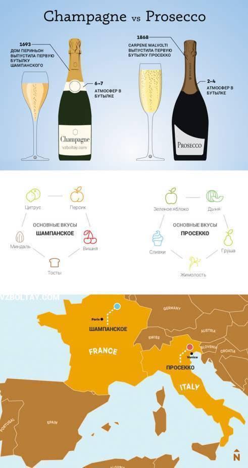 Prosecco (Просекко) – игристое вино от итальянских мастеров