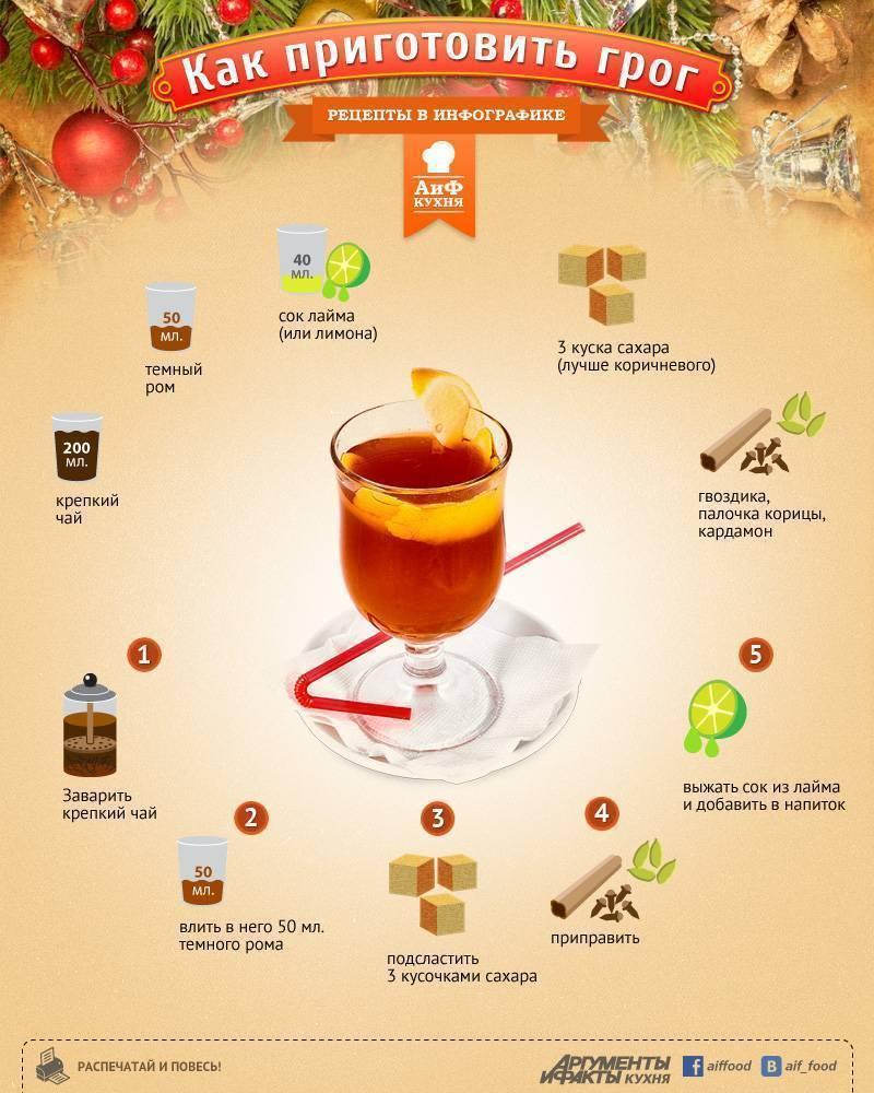 Грог - рецепты в домашних условиях из рома, вина или коньяка