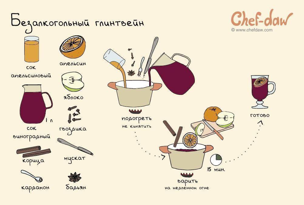 Коктейль глинтвейн безалкогольный — рецепты на поварёнок.ру
