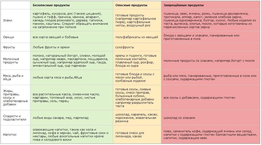 Запрещенные продукты при панкреатите: список продуктов,питание при панкреатите