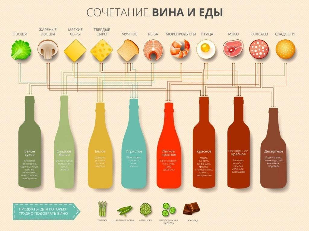 Какое вино к какому блюду