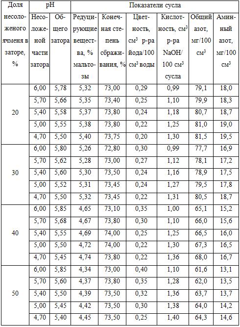 Плотность пива. плотность пива по отношению к воде и вес