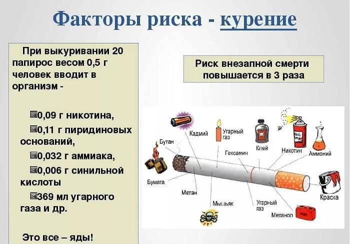 О вреде курения сигарет