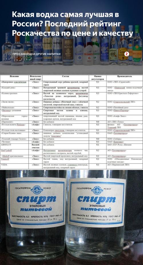 Самая лучшая водка в мире и в россии- 15 лучших ведущих марок мира, рейтинг качества 2017