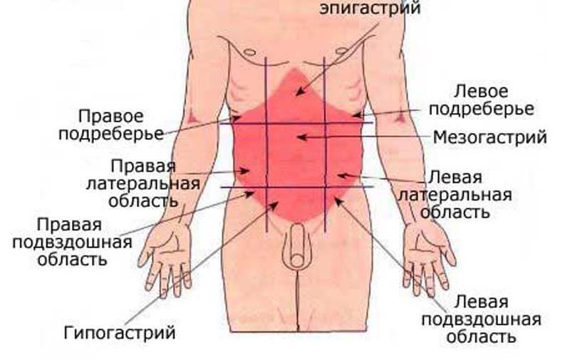 Боль в правом боку под ребром: причины, диагностика и лечение